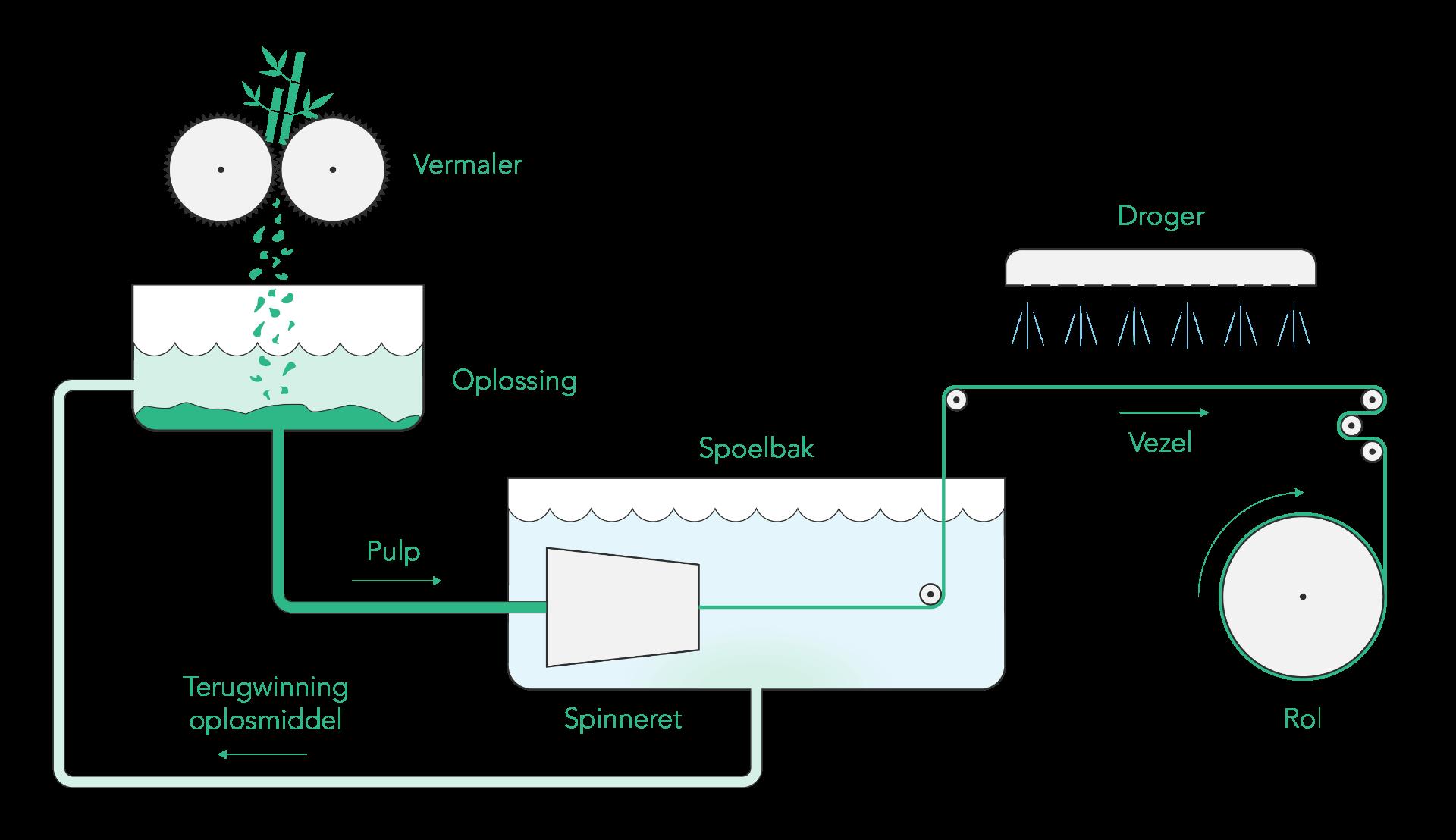 Bamigo productieproces