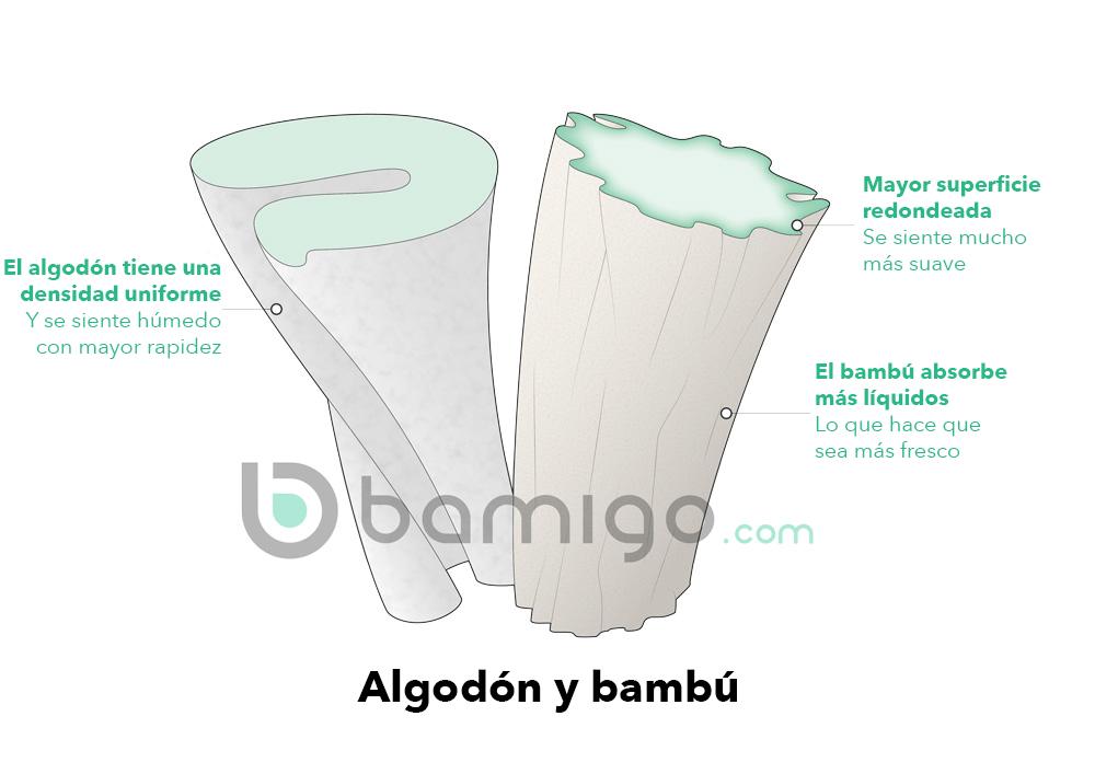 El bambú y el algodón