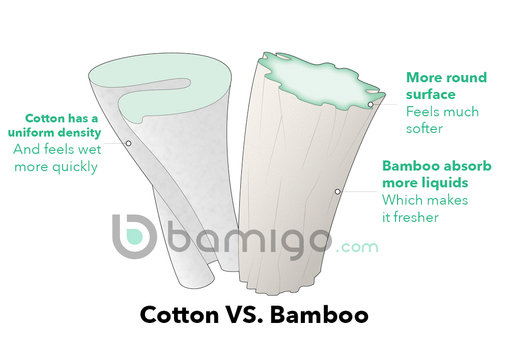 Bamigo-bamboo-vs-cotton