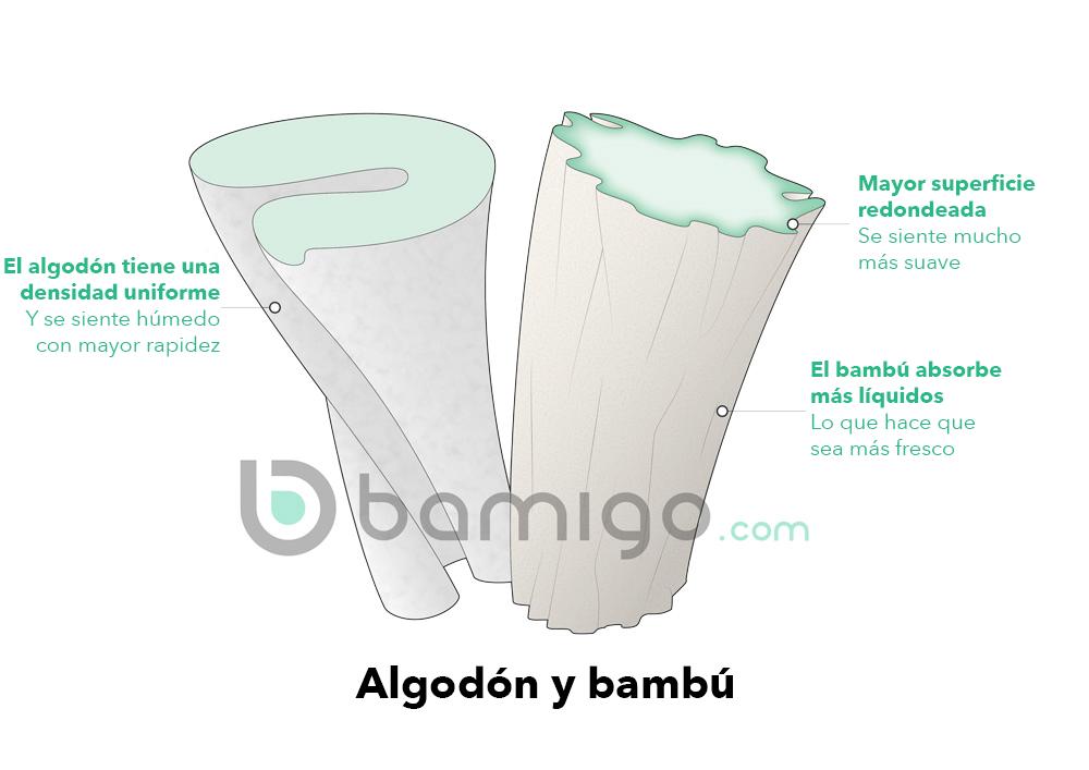 Algodón y bambú