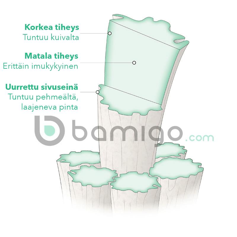 Bamigo bamboe vezels