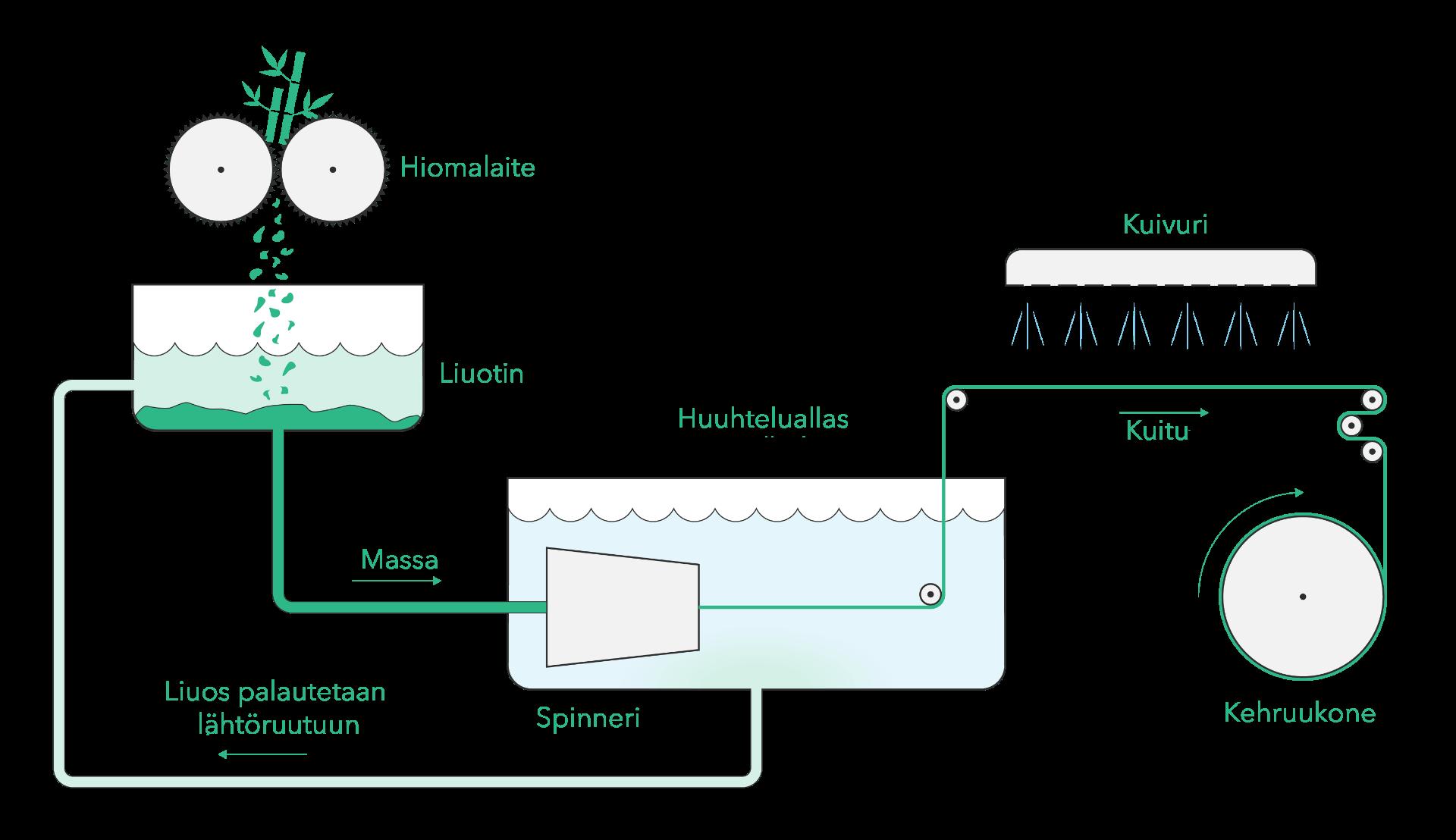 Kuva valmistusprosessi