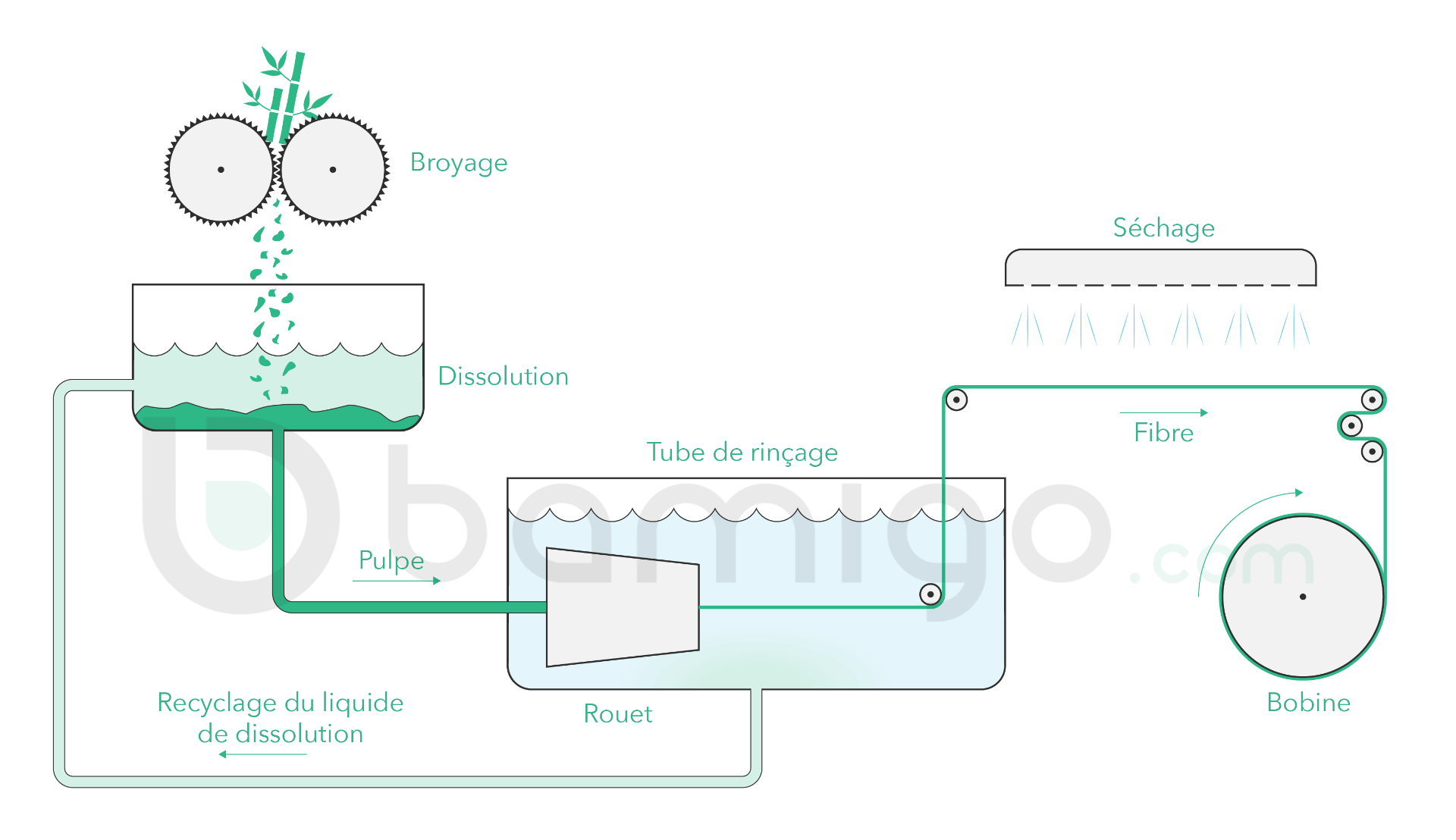 Fabrication du tissu