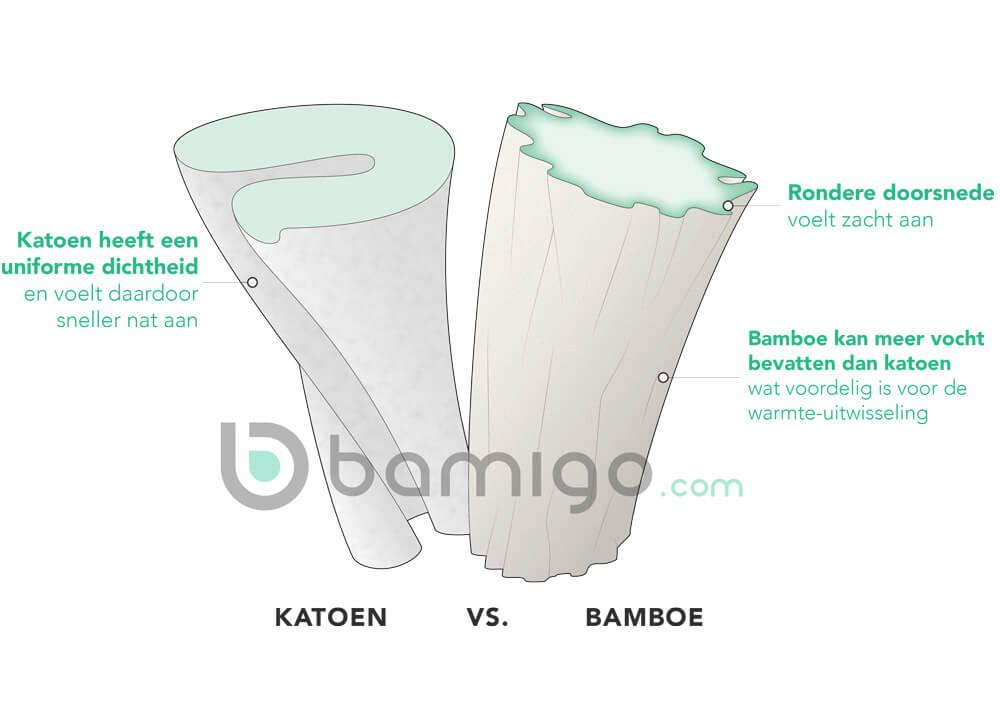 Wat zijn de eigenschappen van bamboe?