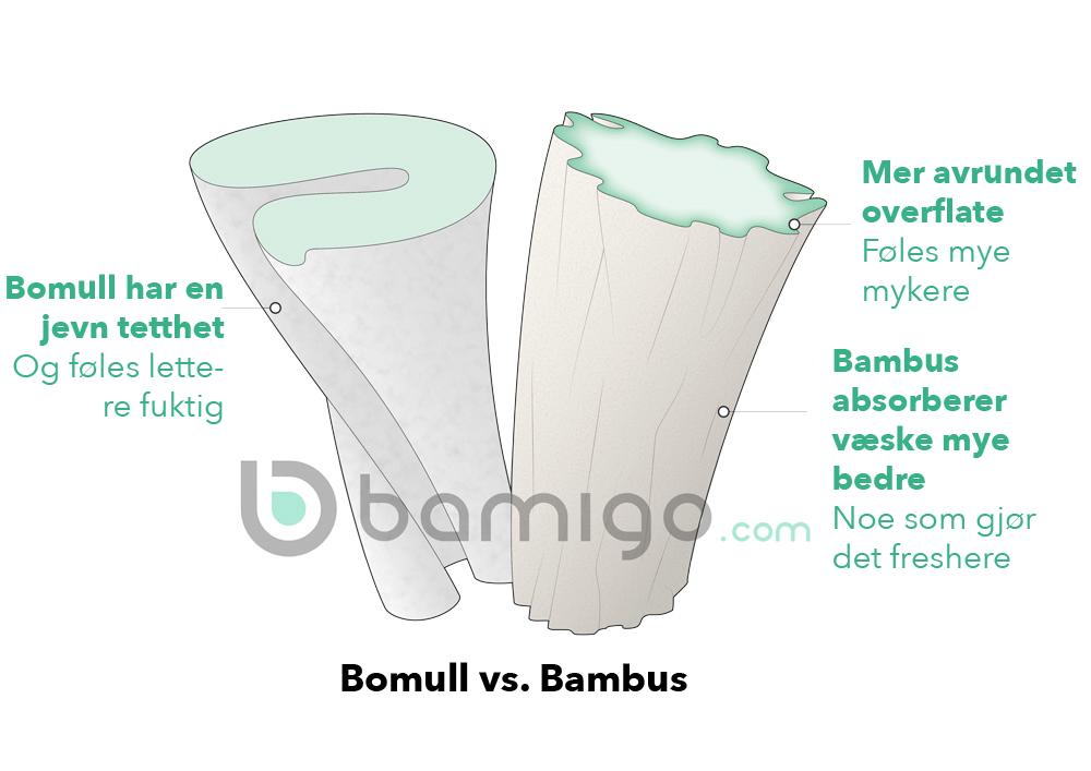 Bamigo-bamboo-vs-cotton