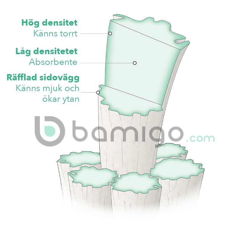 Bambufiber