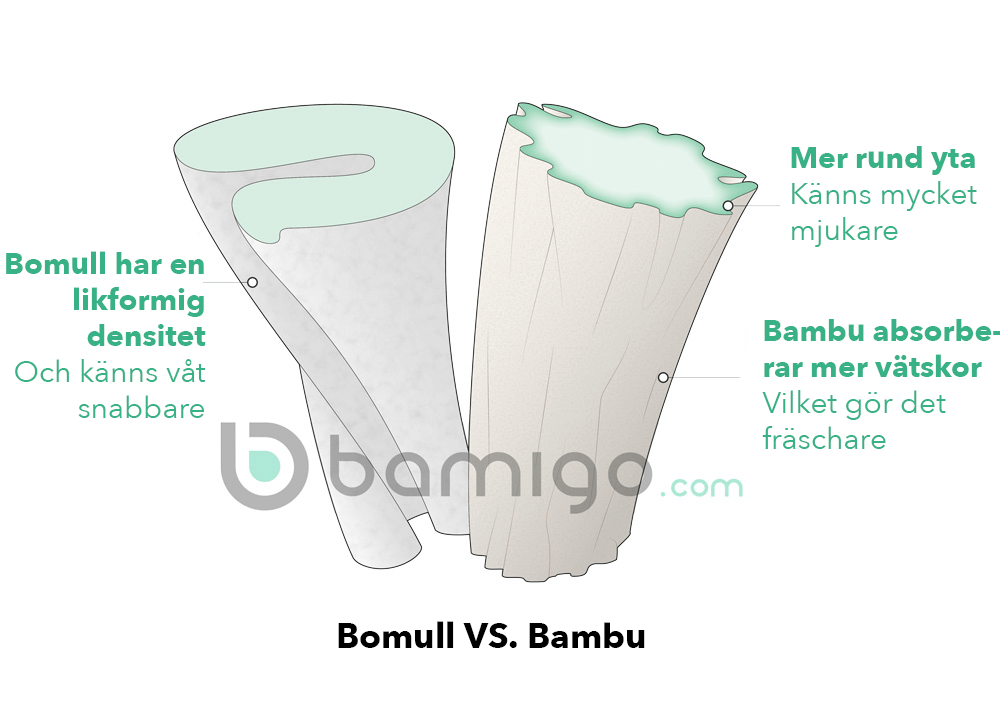 Bomull vs. Bambu